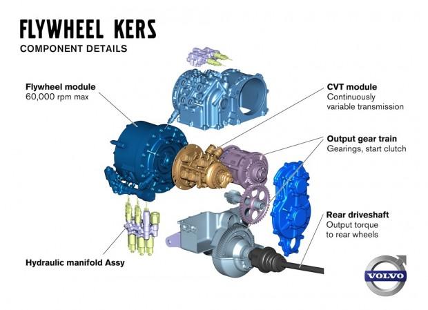 volvo-kers-flywheel (1)