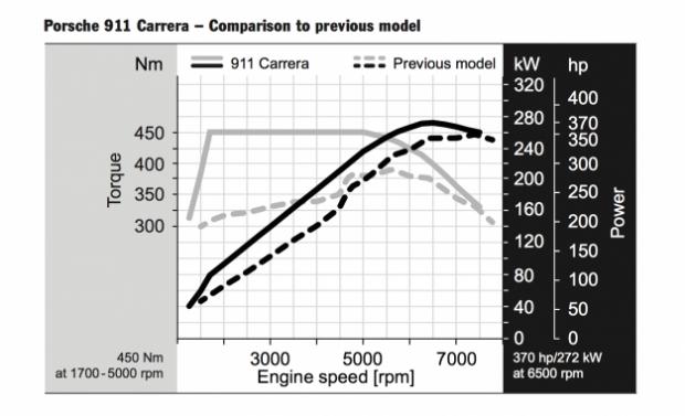 vergleich-991-vs-991-facelift-leistungsdiagramm