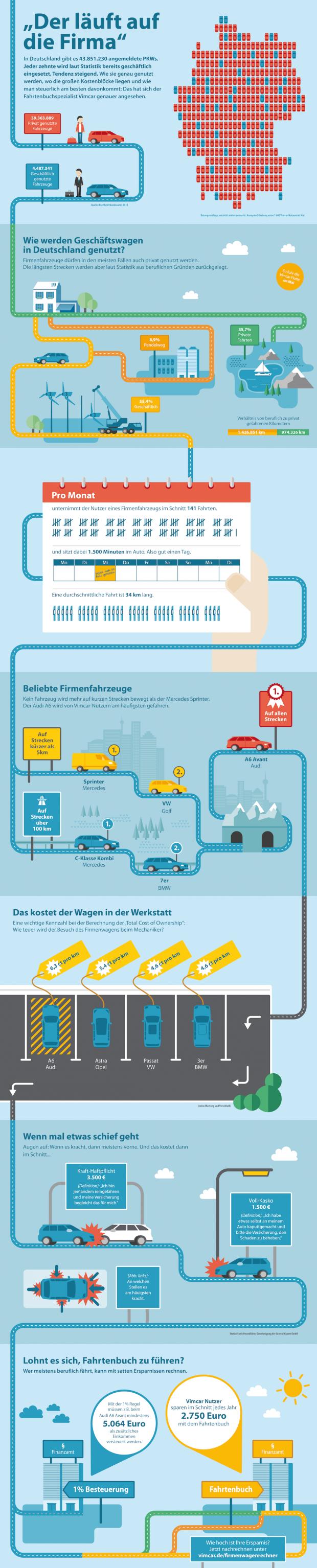 vimcar-infografik