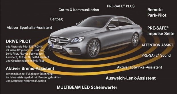 Autonome Technik des Mercedes W213 im Überblick