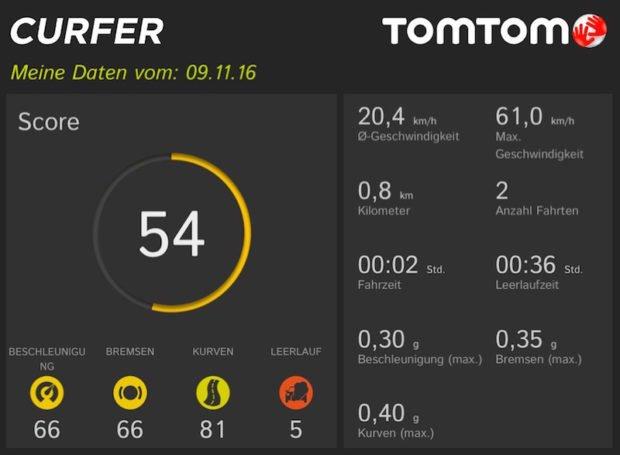 TomTom Curfer schlechter Score