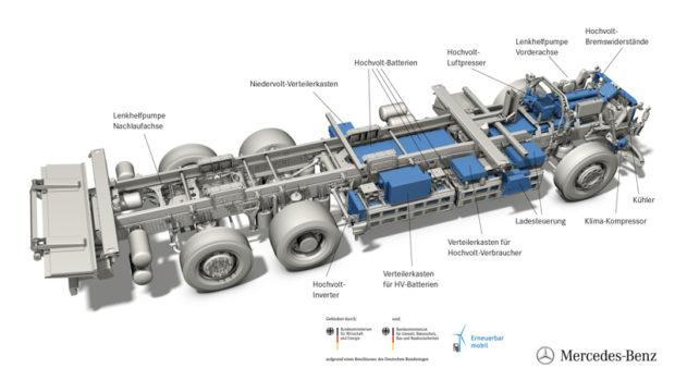 Mercedes-Benz eActros Technik